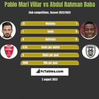 Pablo Mari Villar vs Abdul Baba h2h player stats