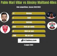 Pablo Mari Villar vs Ainsley Maitland-Niles h2h player stats