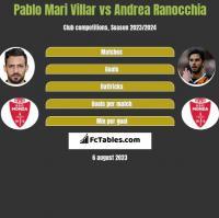 Pablo Mari Villar vs Andrea Ranocchia h2h player stats