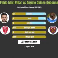 Pablo Mari Villar vs Angelo Obinze Ogbonna h2h player stats