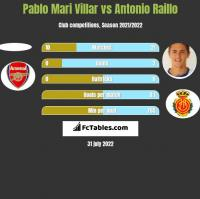 Pablo Mari Villar vs Antonio Raillo h2h player stats