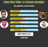 Pablo Mari Villar vs Antonio Ruediger h2h player stats