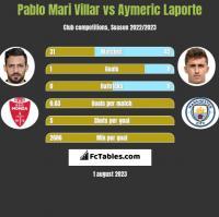 Pablo Mari Villar vs Aymeric Laporte h2h player stats