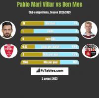 Pablo Mari Villar vs Ben Mee h2h player stats