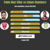 Pablo Mari Villar vs Calum Chambers h2h player stats