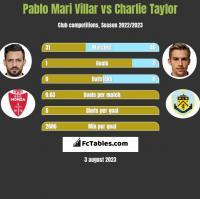 Pablo Mari Villar vs Charlie Taylor h2h player stats