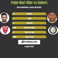 Pablo Mari Villar vs Dalbert h2h player stats