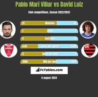 Pablo Mari Villar vs David Luiz h2h player stats
