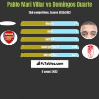 Pablo Mari Villar vs Domingos Duarte h2h player stats