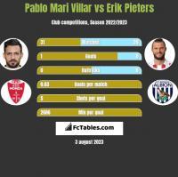 Pablo Mari Villar vs Erik Pieters h2h player stats