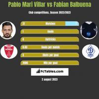 Pablo Mari Villar vs Fabian Balbuena h2h player stats