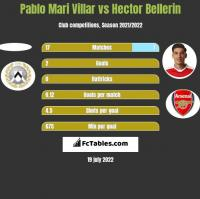 Pablo Mari Villar vs Hector Bellerin h2h player stats