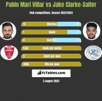Pablo Mari Villar vs Jake Clarke-Salter h2h player stats