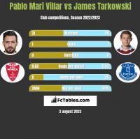 Pablo Mari Villar vs James Tarkowski h2h player stats