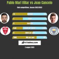Pablo Mari Villar vs Joao Cancelo h2h player stats