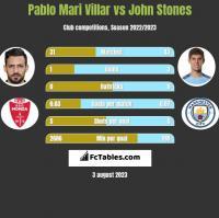 Pablo Mari Villar vs John Stones h2h player stats