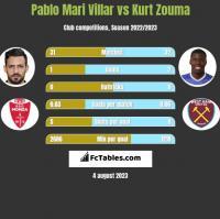 Pablo Mari Villar vs Kurt Zouma h2h player stats