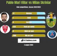Pablo Mari Villar vs Milan Skriniar h2h player stats