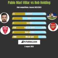 Pablo Mari Villar vs Rob Holding h2h player stats