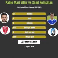 Pablo Mari Villar vs Sead Kolasinać h2h player stats