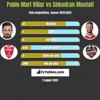 Pablo Mari Villar vs Shkodran Mustafi h2h player stats