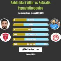 Pablo Mari Villar vs Sokratis Papastathopoulos h2h player stats
