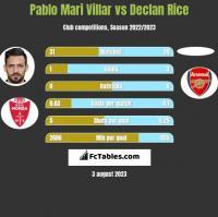 Pablo Mari Villar vs Declan Rice h2h player stats
