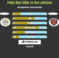 Pablo Mari Villar vs Ben Johnson h2h player stats