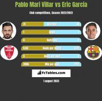 Pablo Mari Villar vs Eric Garcia h2h player stats