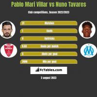 Pablo Mari Villar vs Nuno Tavares h2h player stats