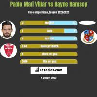 Pablo Mari Villar vs Kayne Ramsey h2h player stats