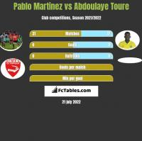 Pablo Martinez vs Abdoulaye Toure h2h player stats