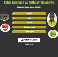 Pablo Martinez vs Anthony Walongwa h2h player stats