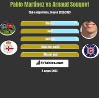 Pablo Martinez vs Arnaud Souquet h2h player stats