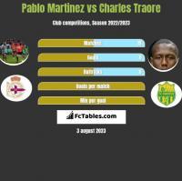 Pablo Martinez vs Charles Traore h2h player stats