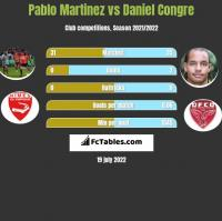 Pablo Martinez vs Daniel Congre h2h player stats