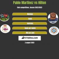 Pablo Martinez vs Hilton h2h player stats