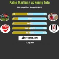 Pablo Martinez vs Kenny Tete h2h player stats