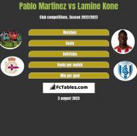 Pablo Martinez vs Lamine Kone h2h player stats