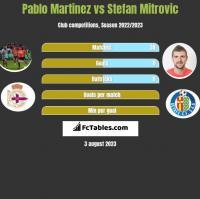 Pablo Martinez vs Stefan Mitrovic h2h player stats