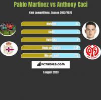 Pablo Martinez vs Anthony Caci h2h player stats