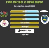 Pablo Martinez vs Ismail Aaneba h2h player stats
