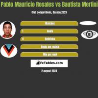 Pablo Mauricio Rosales vs Bautista Merlini h2h player stats