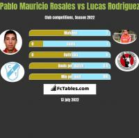Pablo Mauricio Rosales vs Lucas Rodriguez h2h player stats