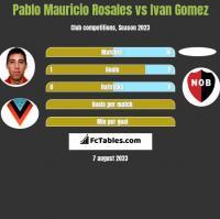 Pablo Mauricio Rosales vs Ivan Gomez h2h player stats