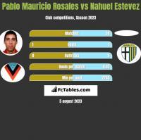 Pablo Mauricio Rosales vs Nahuel Estevez h2h player stats