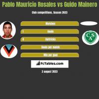 Pablo Mauricio Rosales vs Guido Mainero h2h player stats