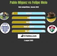 Pablo Miguez vs Felipe Melo h2h player stats