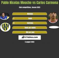 Pablo Nicolas Mouche vs Carlos Carmona h2h player stats