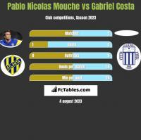 Pablo Nicolas Mouche vs Gabriel Costa h2h player stats